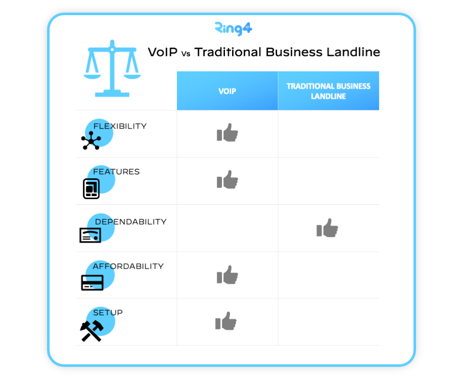 Business-Landline-vs-a-VoIP-Which-is-a-better-Business-Phone-Solution_Blog-Internal-1